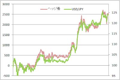 ドル円とファンド間差分の推移