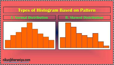 What is Histogram in 7 QC Tools