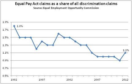The Equal Pay Act-Powerful But Not Enough - Progressive ...