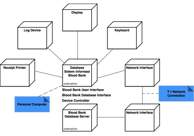 Component And Deployment Diagram Blood Bank Management