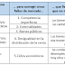 TIPO TEST:  LA INTERVENCIÓN DEL ESTADO (Economía 1º bachillerato)