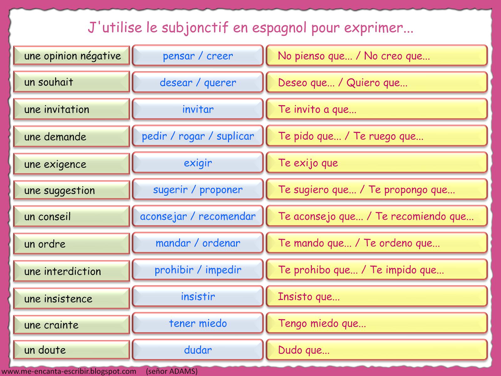 Me Encanta Escribir En Espanol El Subjuntivo En Espanol