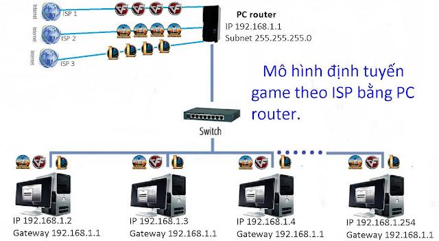 Mô hình định tuyến game theo isp bằng pc router pc modem cân bằng tải