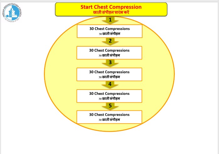 In COLS, you focus on one thing alone - 30 CHEST COMPRESSIONS.