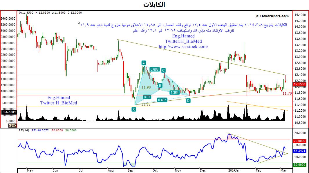 تحليل سهم الكابلات بعد اغلاق يوم الخميس 6/3/2014