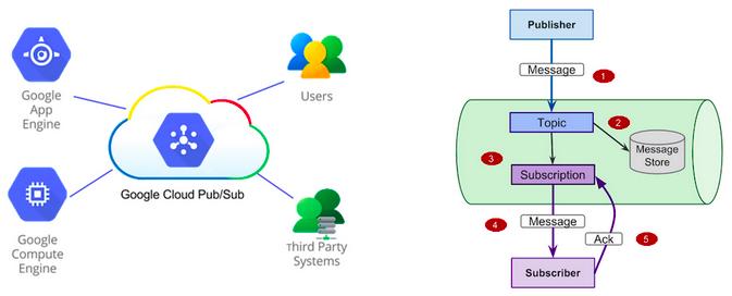 Google Cloud Platform Blog: Take your logs data to new