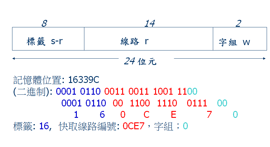 [C語言]映射函數模型實作-直接映射 - The coding day 整天打扣