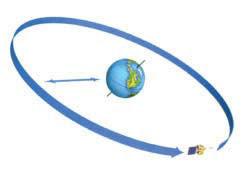 Satelit Geostasioneri