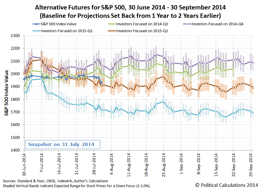 Rebaselined Alternative Future Trajectories for the S&P 500, 30 June 2014 through 30 September 2014, Snapshot on 31 July 2014