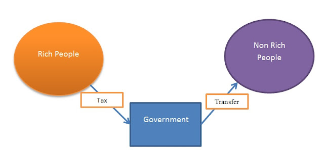 Mekanisme Transfer of wealth through tax (Transfer Kekayaan Melalui Pajak) image credit : www.taxedu.web.id