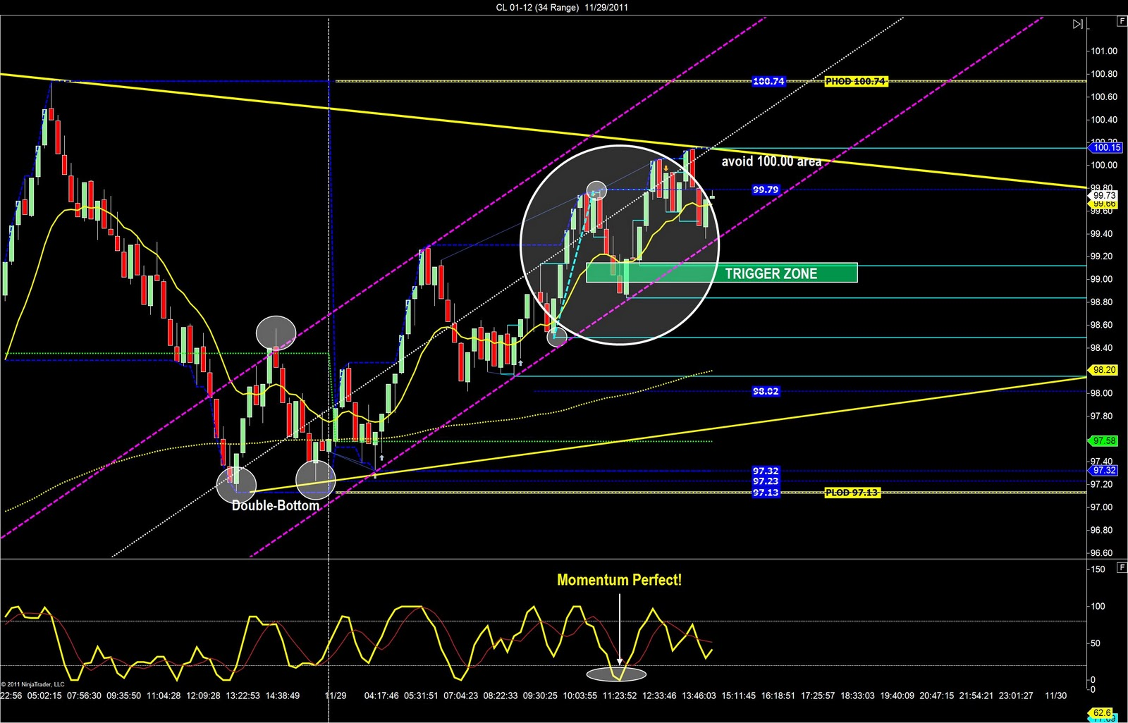 Today We Used A Simple Day Trading Strategy That Uses The Dollar Index Along With Euro Currency Futures And Crude Oil To Hit Our Daily Goal Of