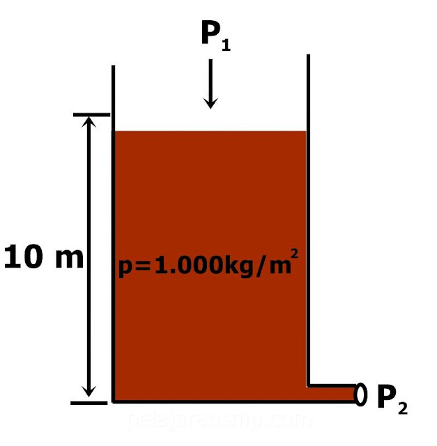 Ulangan harian Materi Tekanan Zat Cair, Padat, Hukum Pascal, Bejana, Hukum Archimedes, Tekanan Udara,dan Hukum Boyle Beserta Pembahasannya Part 2