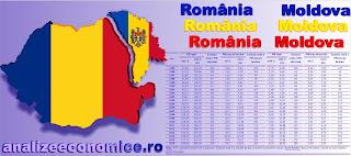 Evoluția PIB-ului pe cap de locuitor din România și Republica Moldova între 1995 și 2016