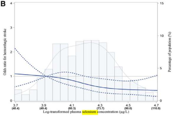 図:セレニウムと脳出血リスク
