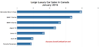 Canada large luxury car sales chart January 2016