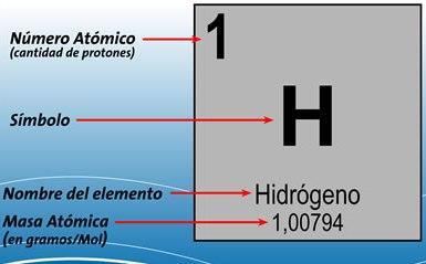 El blog de rocio 2016 la cantidad de neutrones n se calcula restando a z completar utilizando la tabla peridica urtaz Gallery