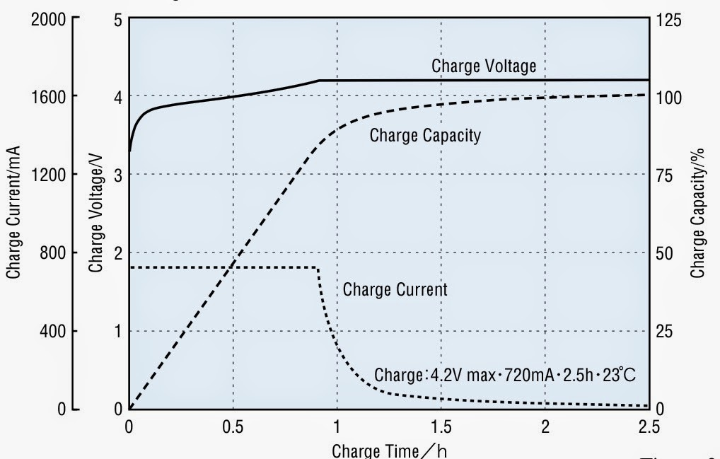 This Is Precisely What The Next Chart Ilrates For A Lithium Ion Battery With Nominal Charge Capacity Of 720 Mah