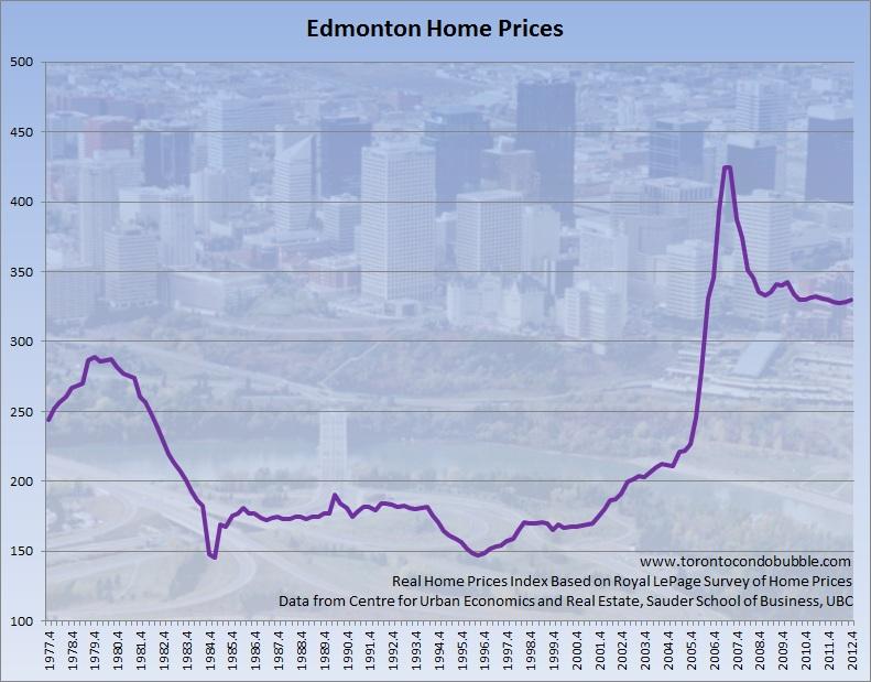 Edmonton home prices adjusted for inflation graph also canada   housing bubble toronto condo rh torontocondobubble