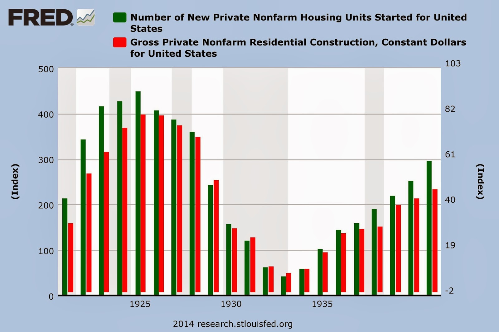 Charge of New Private Nonfarm Housing Units Started for United States and Gross Private Nonfarm Residential Construction for United States before and during the Great Depression