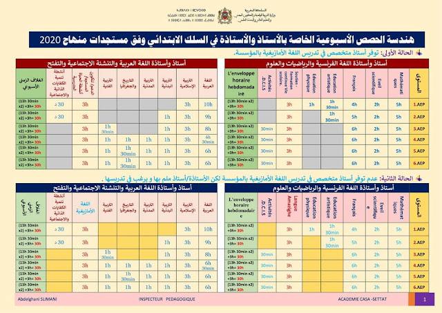 توزيع الحصص الأسبوعية لجميع مواد ومستويات التعليم الابتدائي وفق المنهاج المنقح 2020-2021