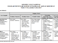 KISI-KISI UJIAN NASIONAL SEKOLAH MENENGAH KEJURUAN/MADRASAH ALIYAH KEJURUAN TAHUN PELAJARAN 2016/2017