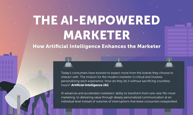 The AI-Empowered Marketer: How Artificial Intelligence Enhances the Marketer