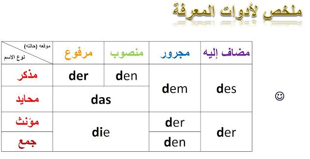 ملخص لأدوات المعرفة في الألمانية  Definiter Artikels in German Deutsch