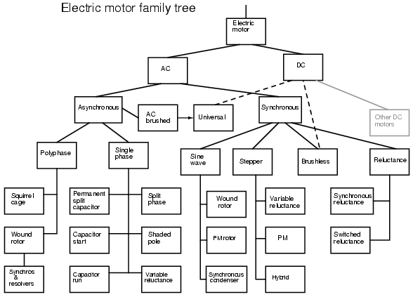 Electric motor family tree ~ Electrical Engineering Pics