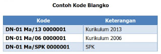 Contoh Kode Blangko