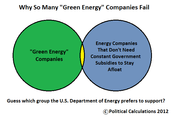 Venn Diagram: Why So Many 'Green Energy' Companies Fail