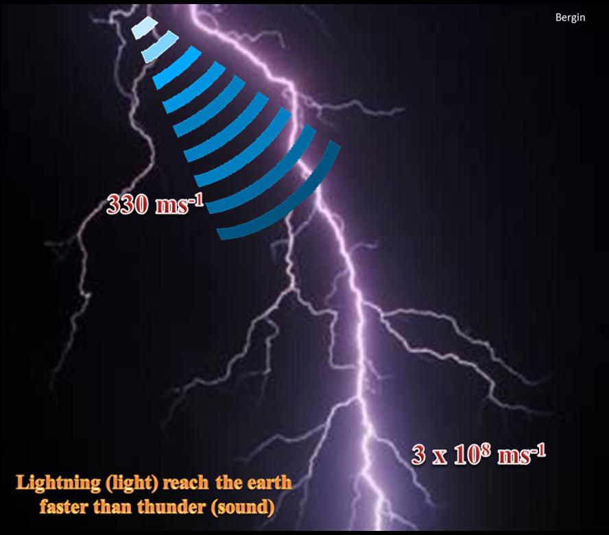 What causes the sound of Thunder? - khadgadarai.com.np ...