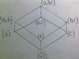Easyexamnotes Hasse Diagram