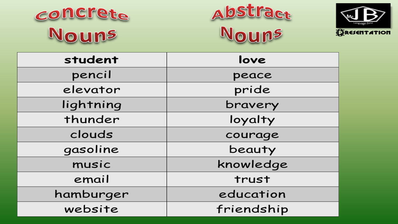 Language Grade 8 Kinds Of Nouns For Quiz Two