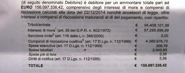 Disoccupato riceve cartella esattoriale da equitalia per 160 milioni di euro