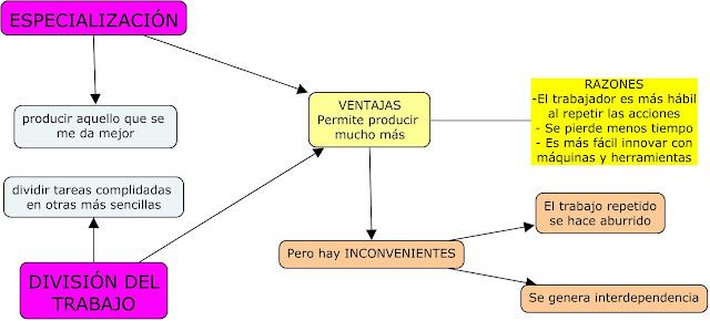 La especializacion y division trabajo interdependencia economica ventajas inconvenientes absentismo