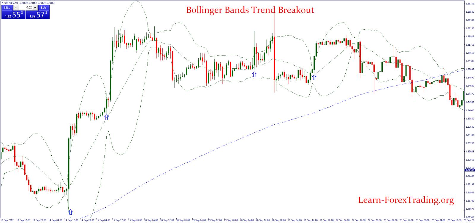 Bollinger bands trend
