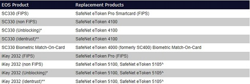 SafeNet posts latest End of Sale (EOS) and End of Life (EOL