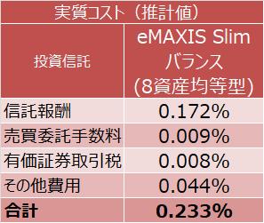 eMAXIS Slim バランス(8資産均等型)の実質コスト(推計値)