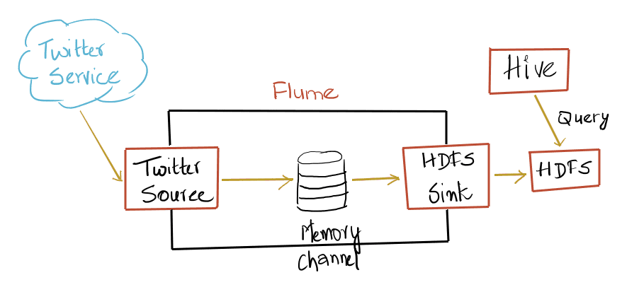 Big Data and Cloud Tips: Analyse Tweets using Flume, Hadoop and Hive