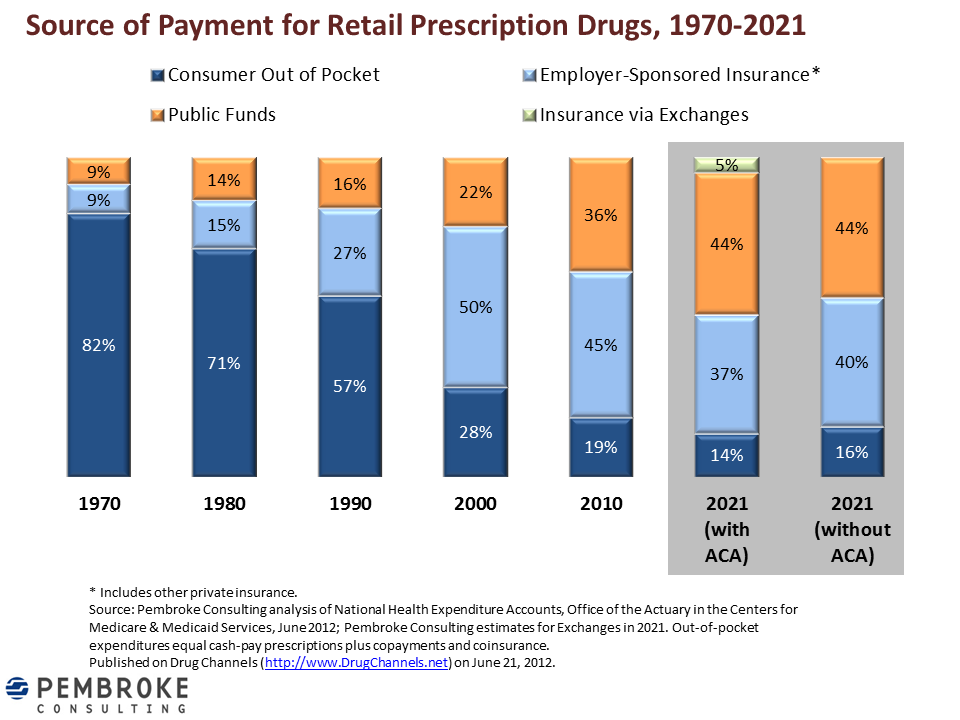 Drug Channels: Who Will Pay for Prescription Drugs in 2021?