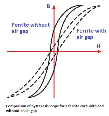 Comparison of hysteresis loops for a ferrite core with and without an air gap
