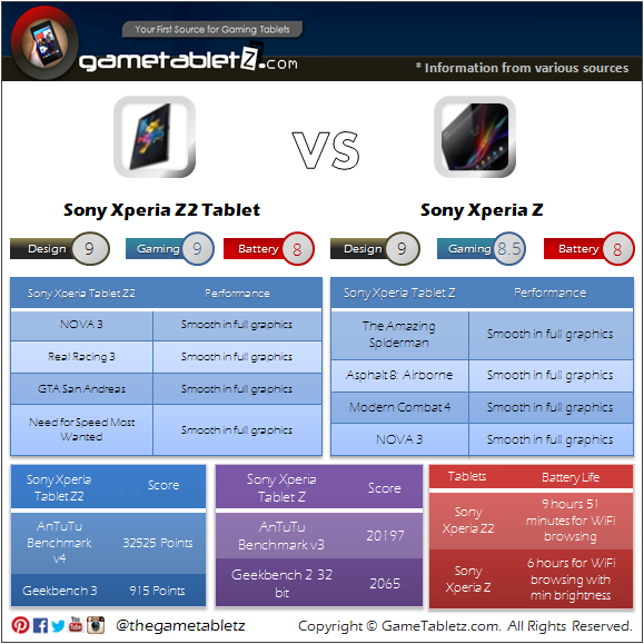 Sony Xperia Z2 Tablet vs Sony Xperia Z benchmarks and gaming performance
