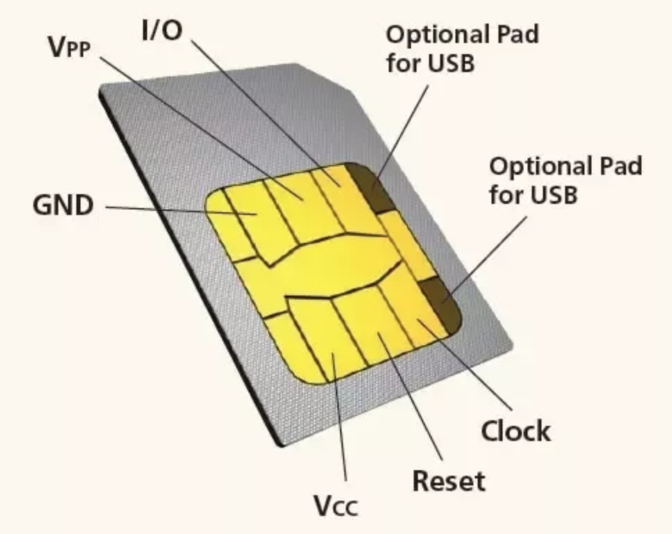I Recently Taught A Mobile Forensics Course And Asked My Students To Identify What Kind Of Information That Can Be Retrieved From Device SIM Card