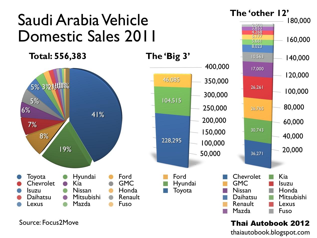 Thailand AutoBook: Saudi Arabia  2011 Car Sales Statistics