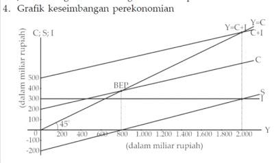 Contoh Soal Ekonomi Dua Sektor Dan Pembahasan Weareid