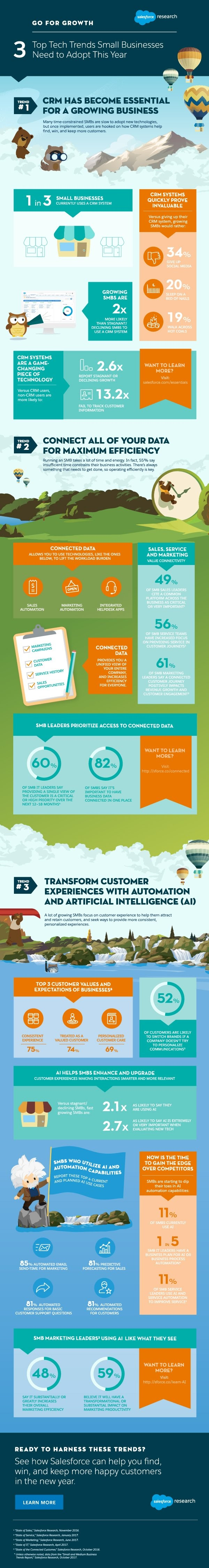Technology Trends Shaping Small Businesses in 2018 - #infographic