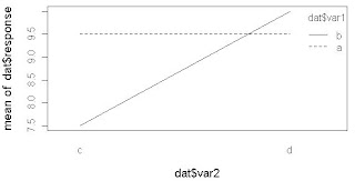 Testing the Effect of a Factor within each Level of another Factor with R-Package {contrast}