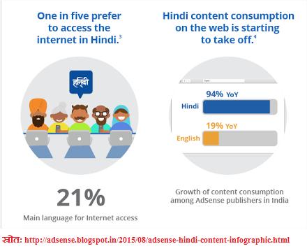 इंटरनेट पर हिंदी की गति