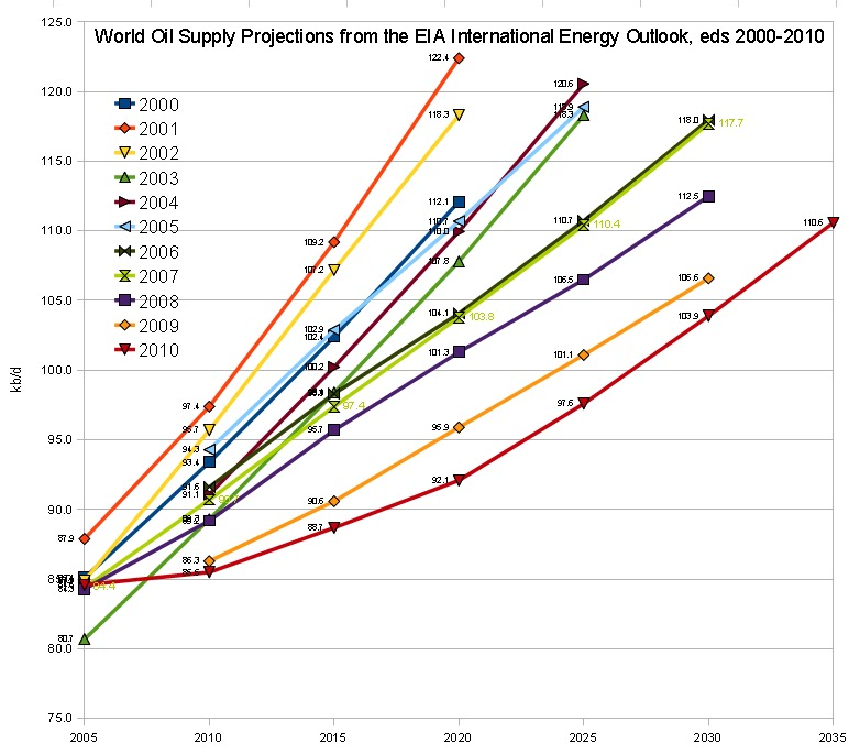 Oil Peak: Global Oil production by 2020 :110 million b/d