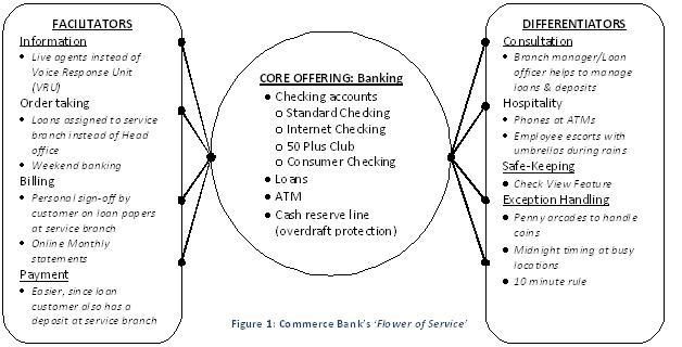 flower of service model pdf